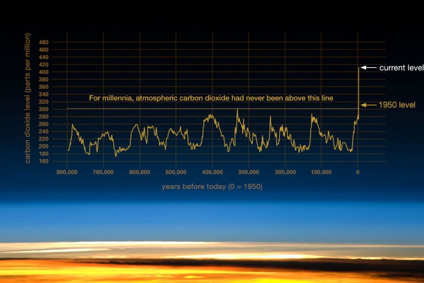 NASA - The relentless rise of CO2